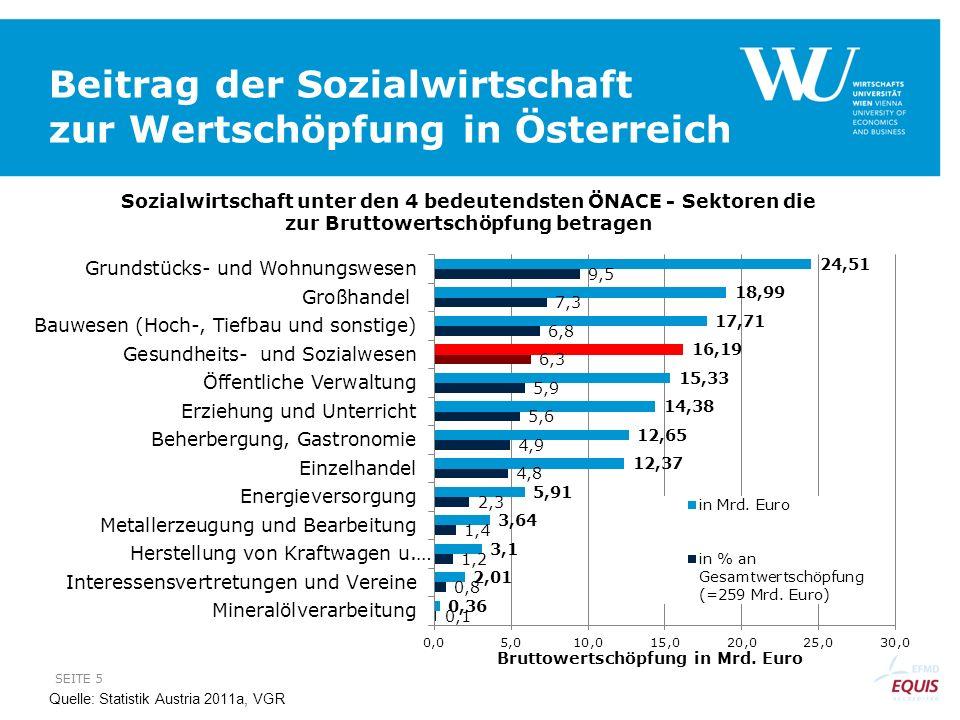 Beitrag der Sozialwirtschaft zur Wertschöpfung in Österreich