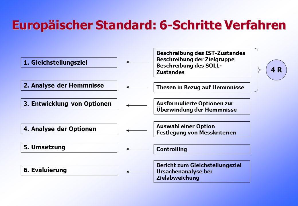 Europäischer Standard: 6-Schritte Verfahren