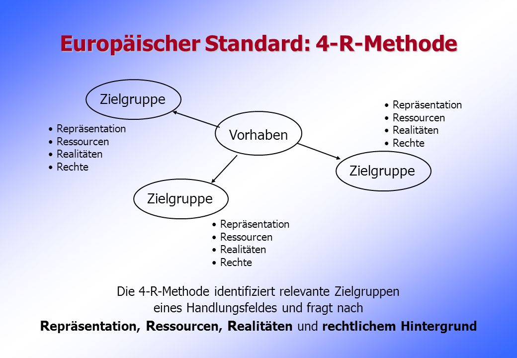 Europäischer Standard: 4-R-Methode