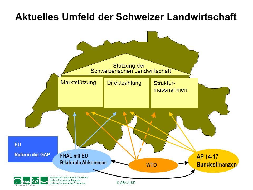 Aktuelles Umfeld der Schweizer Landwirtschaft