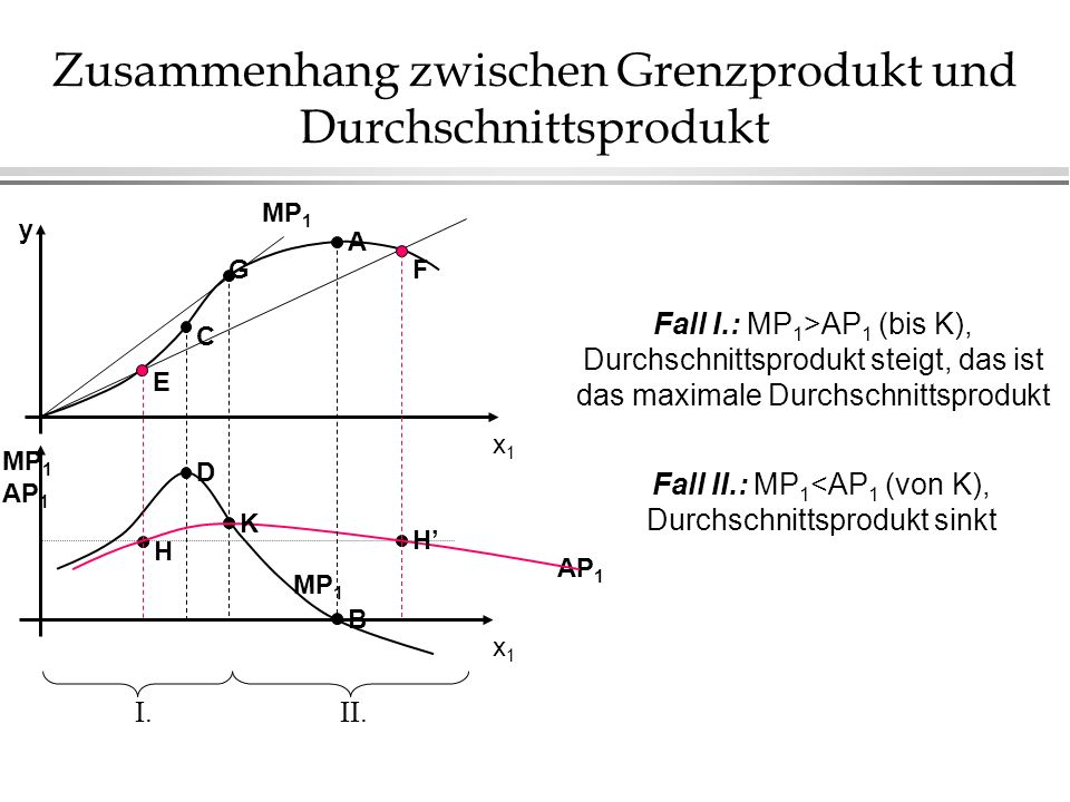 Zusammenhang zwischen Grenzprodukt und Durchschnittsprodukt