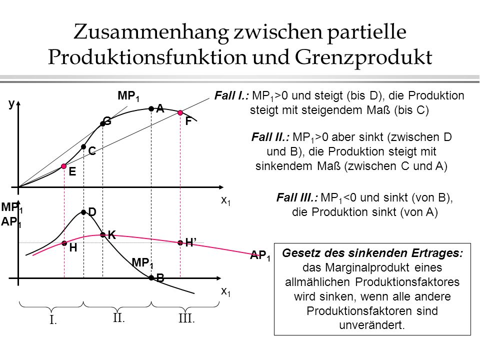 Zusammenhang zwischen partielle Produktionsfunktion und Grenzprodukt