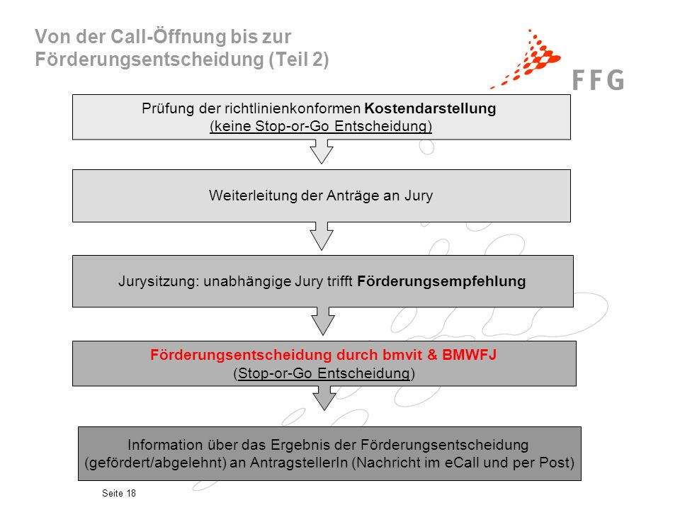 Von der Call-Öffnung bis zur Förderungsentscheidung (Teil 2)