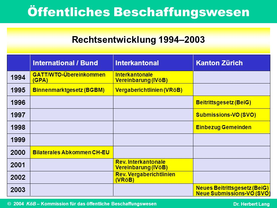 Rechtsentwicklung 1994–2003 International / Bund Interkantonal