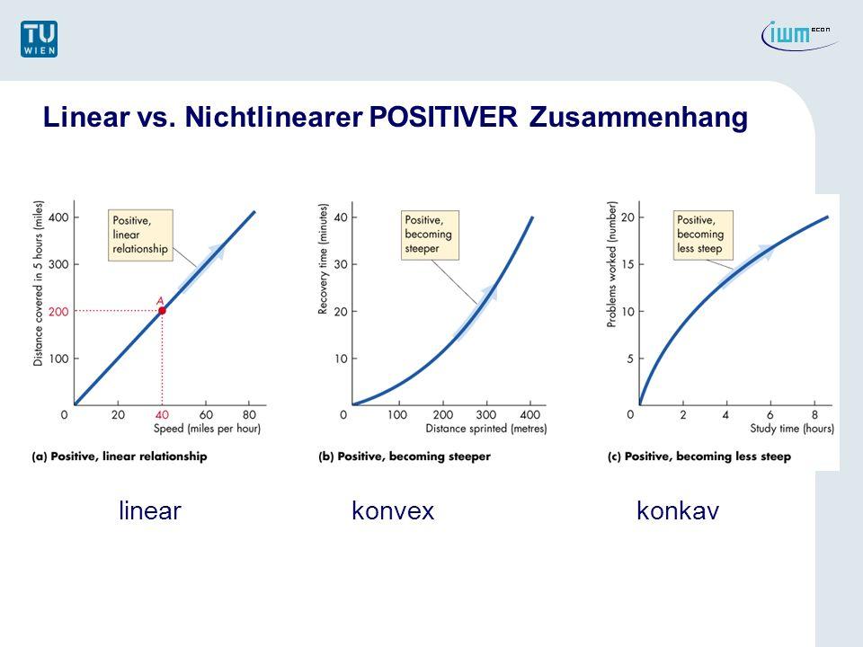 Linear vs. Nichtlinearer POSITIVER Zusammenhang