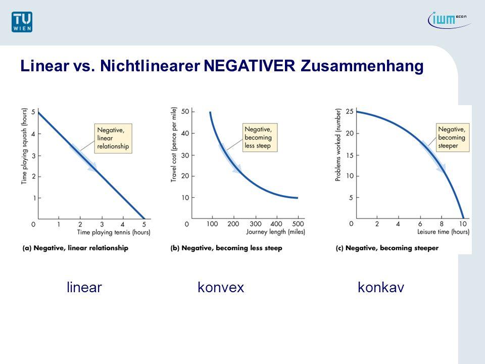 Linear vs. Nichtlinearer NEGATIVER Zusammenhang