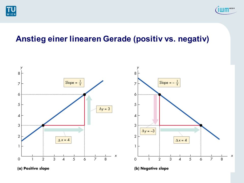 Anstieg einer linearen Gerade (positiv vs. negativ)