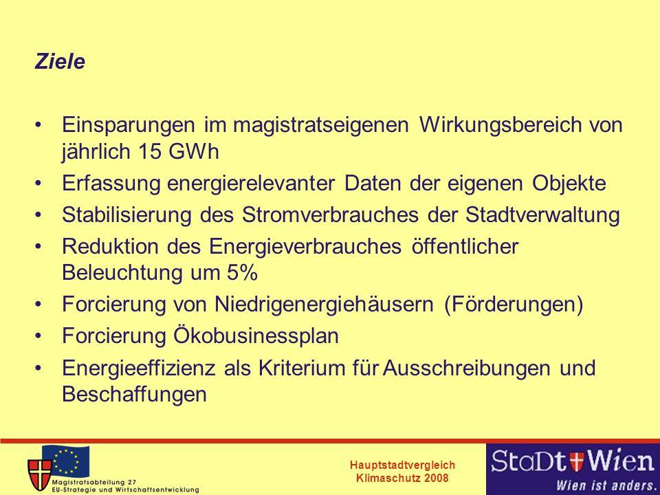 Ziele Einsparungen im magistratseigenen Wirkungsbereich von jährlich 15 GWh. Erfassung energierelevanter Daten der eigenen Objekte.