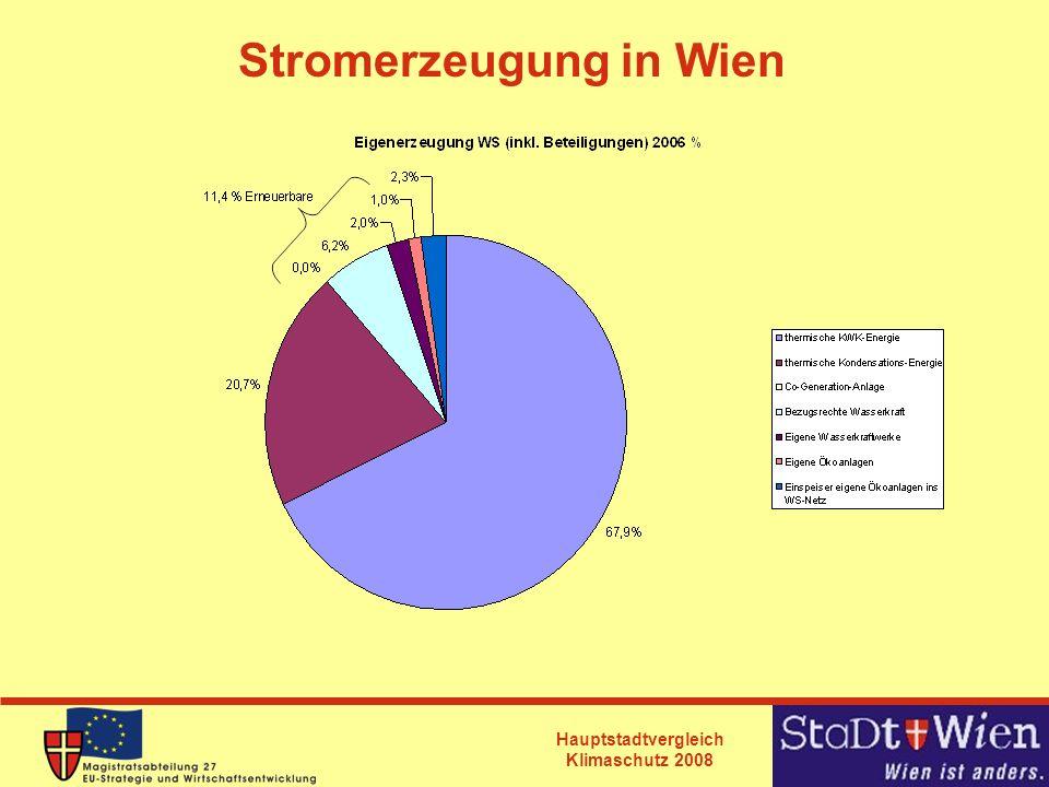 Stromerzeugung in Wien
