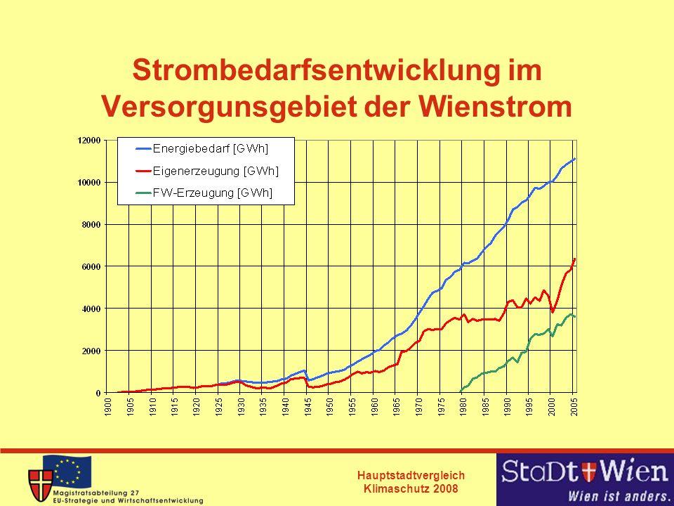 Strombedarfsentwicklung im Versorgunsgebiet der Wienstrom