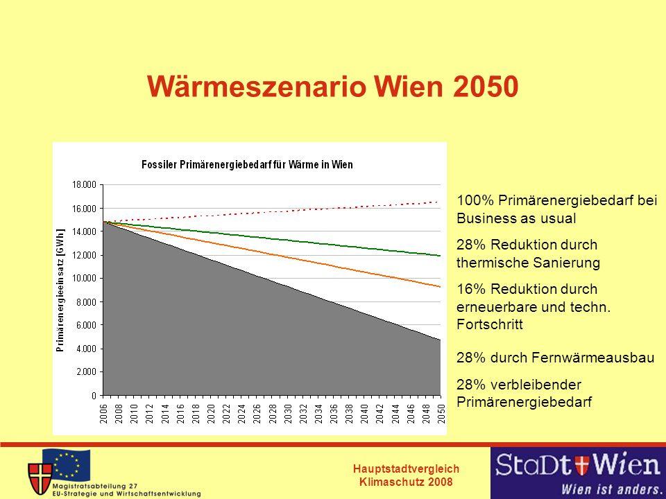 Wärmeszenario Wien 2050 100% Primärenergiebedarf bei Business as usual