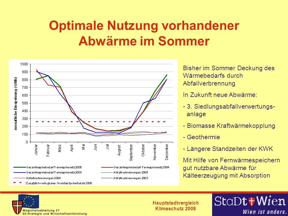 Optimale Nutzung vorhandener Abwärme im Sommer