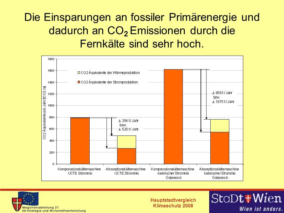 Die Einsparungen an fossiler Primärenergie und dadurch an CO2 Emissionen durch die Fernkälte sind sehr hoch.