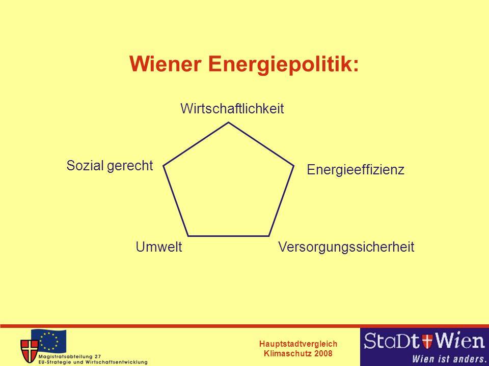 Wiener Energiepolitik:
