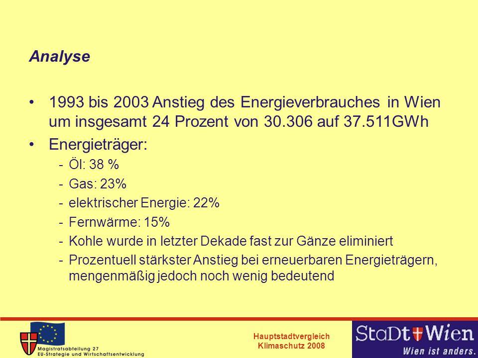 Analyse 1993 bis 2003 Anstieg des Energieverbrauches in Wien um insgesamt 24 Prozent von 30.306 auf 37.511GWh.