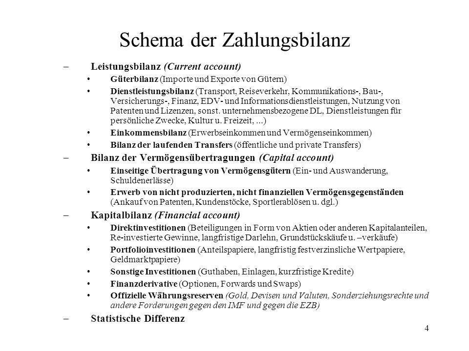 Schema der Zahlungsbilanz