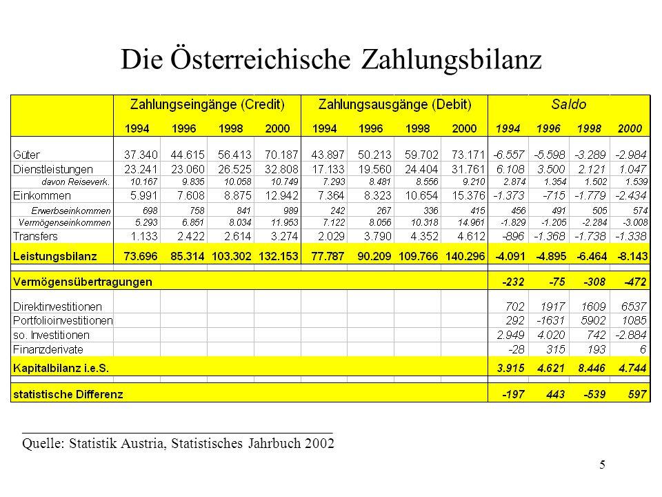 Die Österreichische Zahlungsbilanz