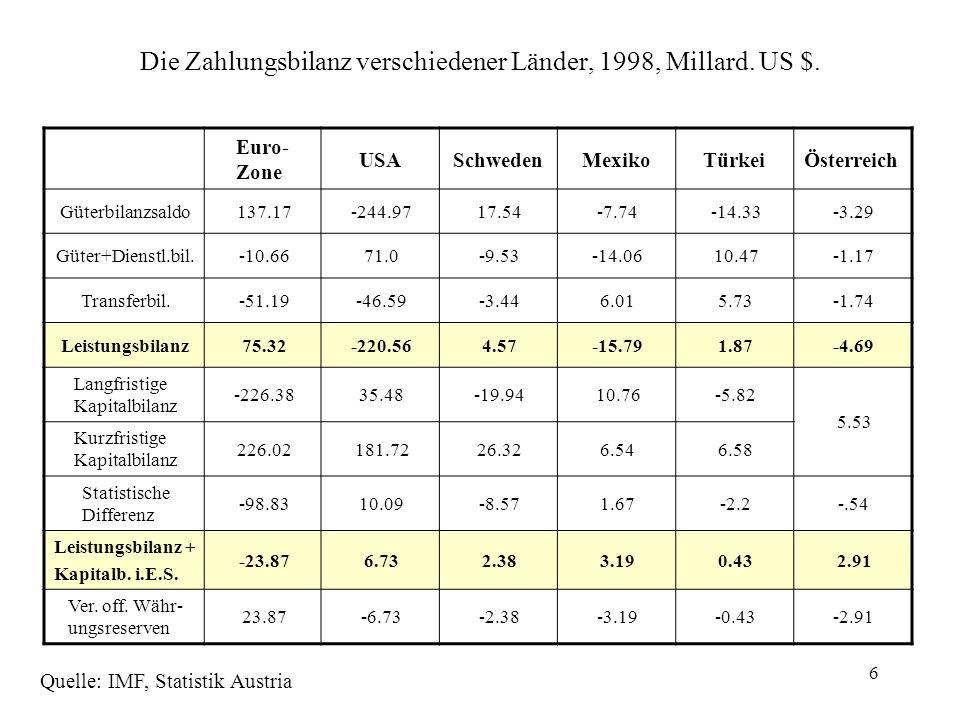 Die Zahlungsbilanz verschiedener Länder, 1998, Millard. US $.