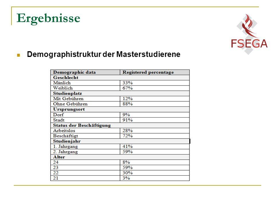 Ergebnisse Demographistruktur der Masterstudierene
