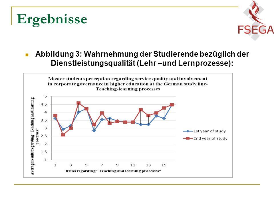 Ergebnisse Abbildung 3: Wahrnehmung der Studierende bezüglich der Dienstleistungsqualität (Lehr –und Lernprozesse):