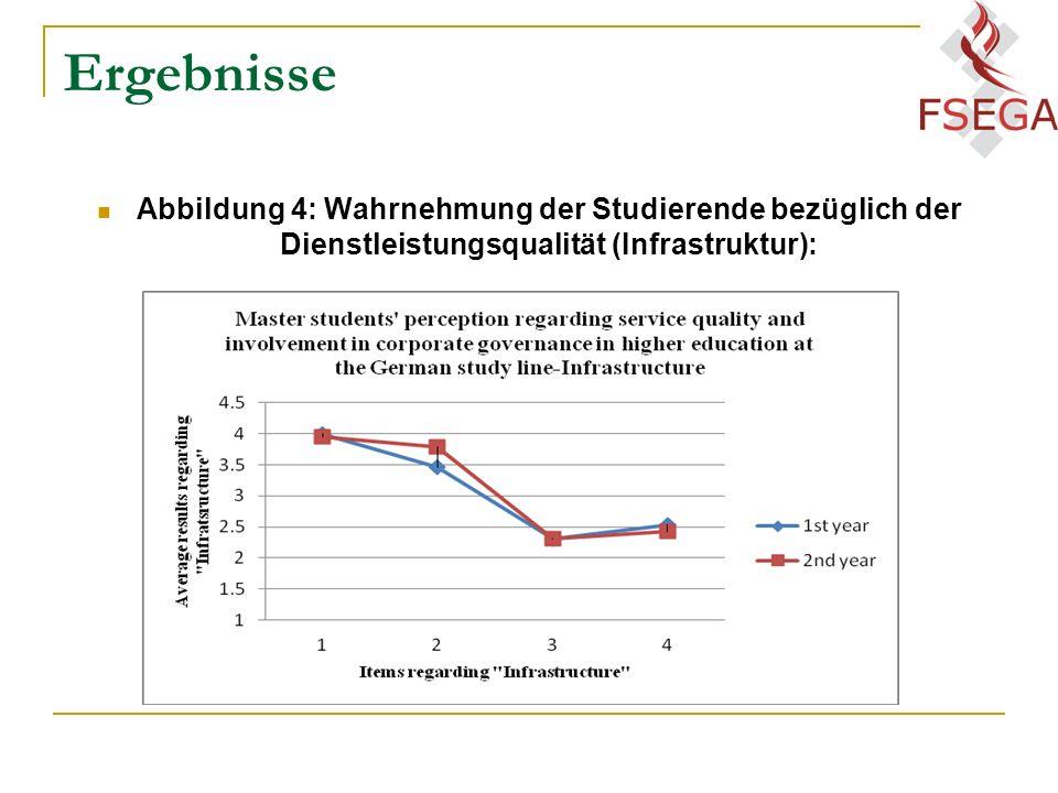 Ergebnisse Abbildung 4: Wahrnehmung der Studierende bezüglich der Dienstleistungsqualität (Infrastruktur):
