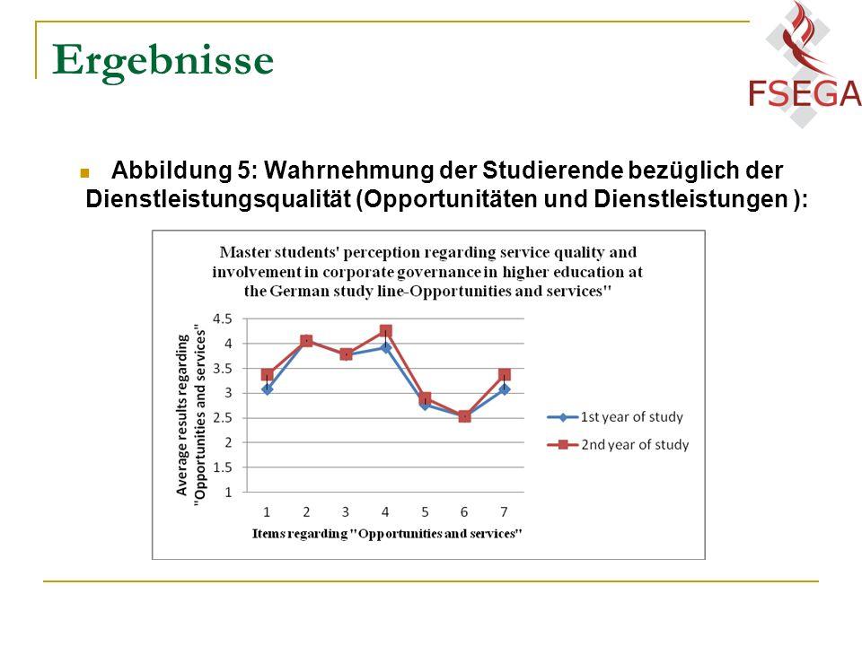 Ergebnisse Abbildung 5: Wahrnehmung der Studierende bezüglich der Dienstleistungsqualität (Opportunitäten und Dienstleistungen ):