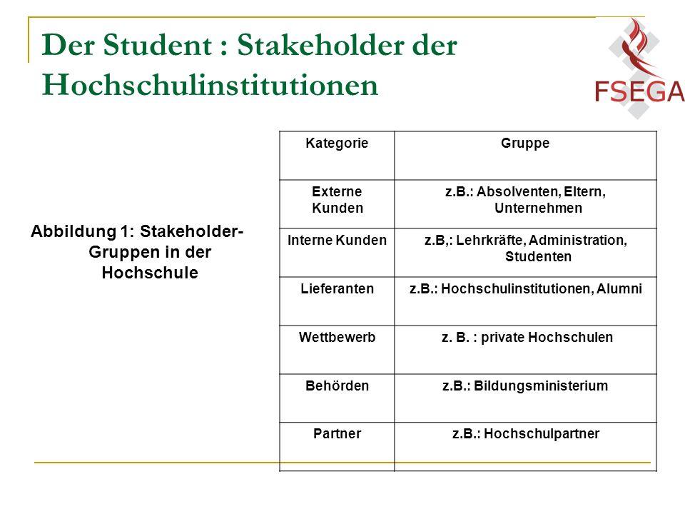 Der Student : Stakeholder der Hochschulinstitutionen