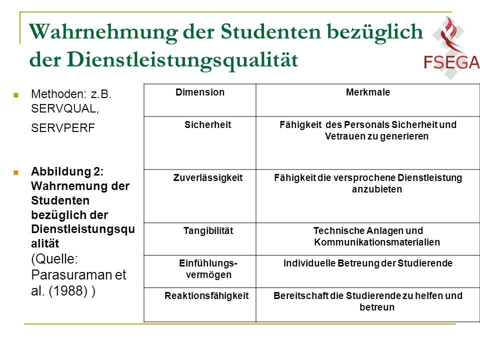 Wahrnehmung der Studenten bezüglich der Dienstleistungsqualität