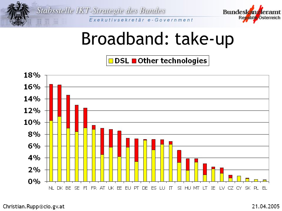 Broadband: take-up
