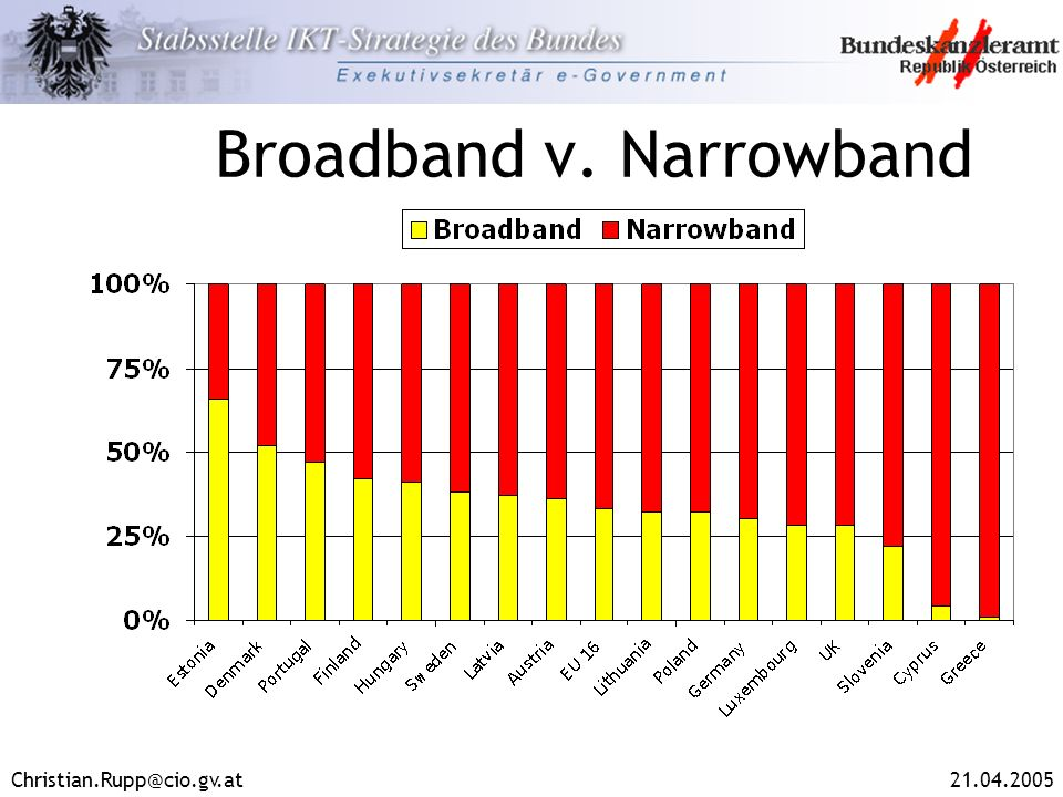 Broadband v. Narrowband