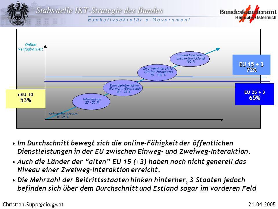 OnlineOnline. Verfügbarkeit. Transaktion (vollst. online-Abwicklung) 100 % Transaction (full. electronic case handling)