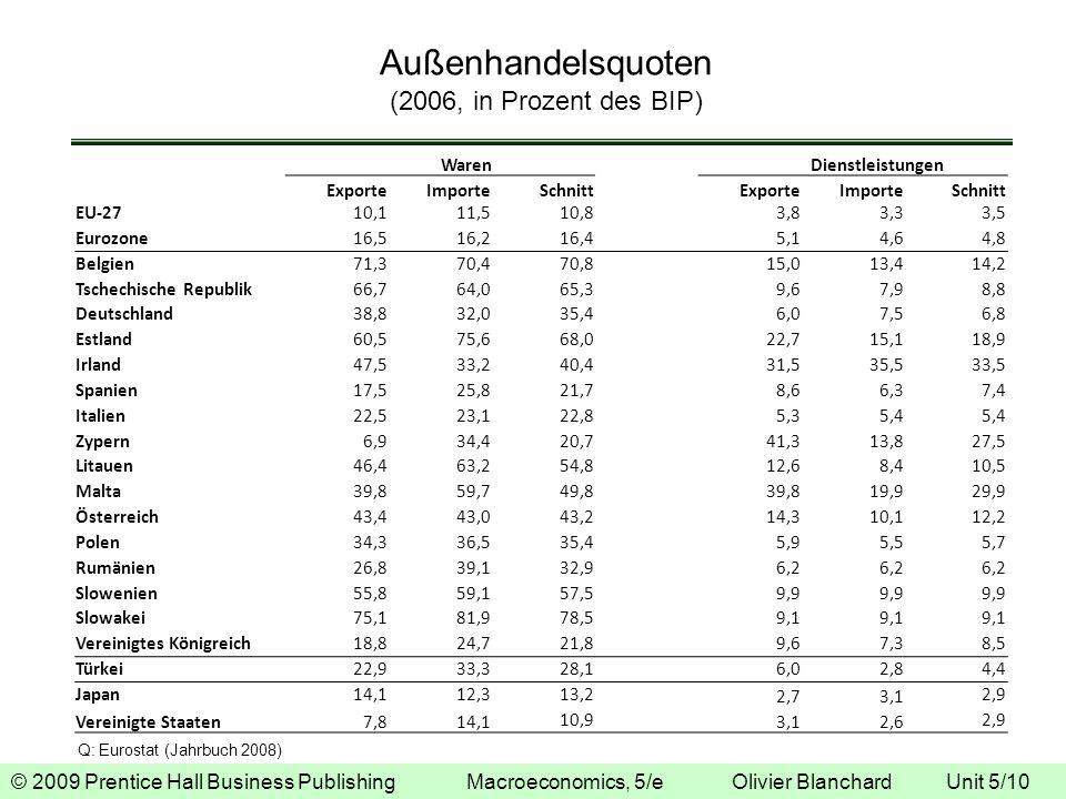 Außenhandelsquoten (2006, in Prozent des BIP)
