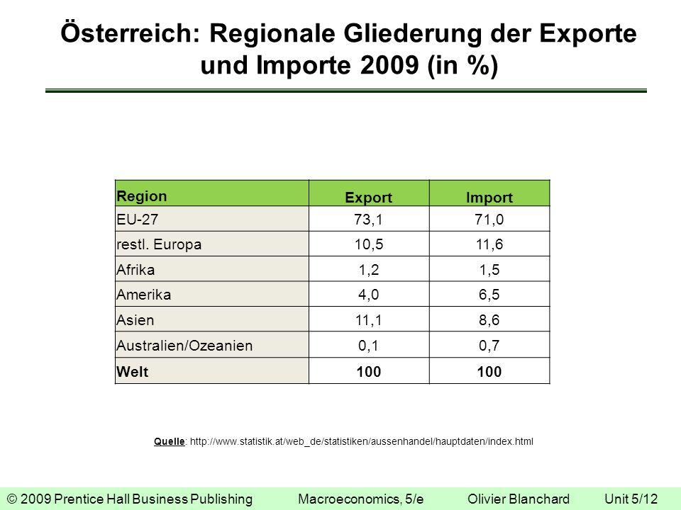 Österreich: Regionale Gliederung der Exporte und Importe 2009 (in %)