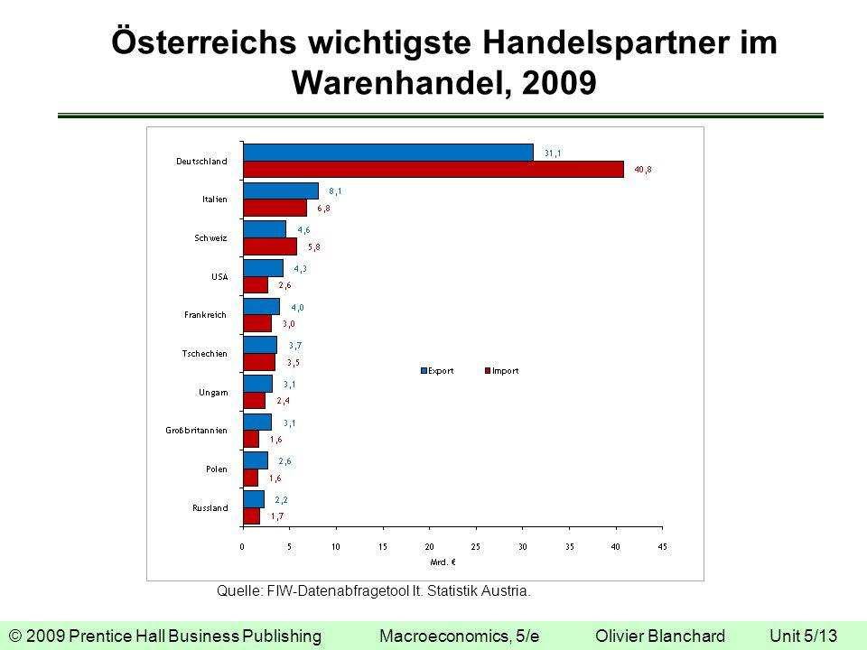 Österreichs wichtigste Handelspartner im Warenhandel, 2009