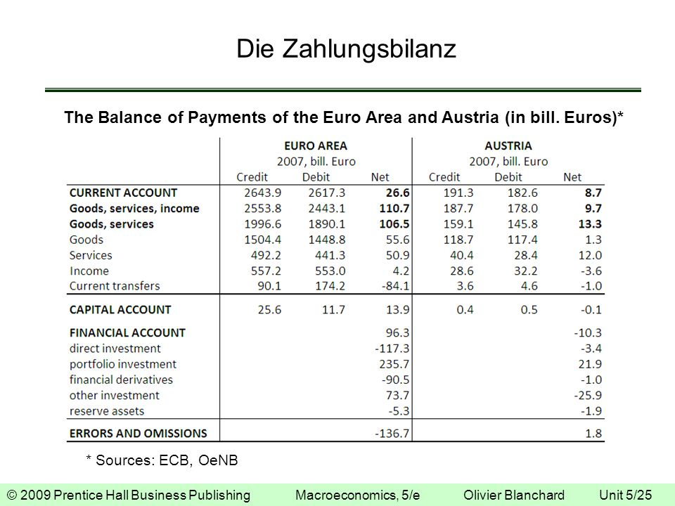 Die Zahlungsbilanz The Balance of Payments of the Euro Area and Austria (in bill.