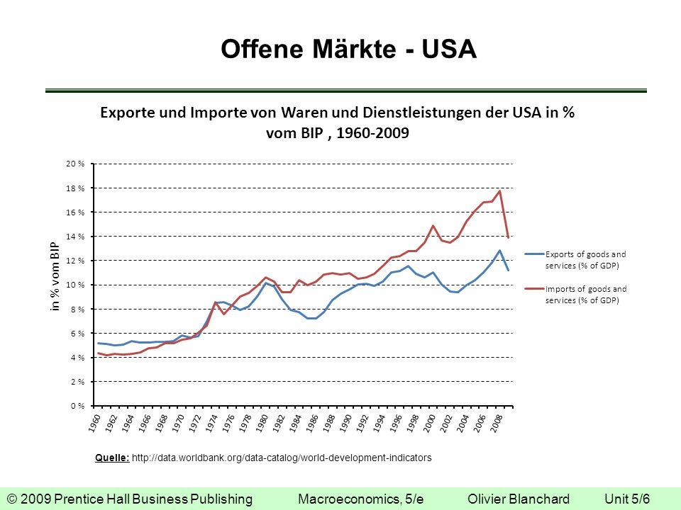 Offene Märkte - USA
