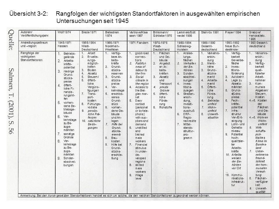 Übersicht 3-2: Rangfolgen der wichtigsten Standortfaktoren in ausgewählten empirischen Untersuchungen seit 1945