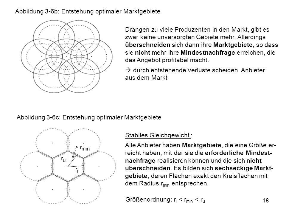 Abbildung 3-6b: Entstehung optimaler Marktgebiete