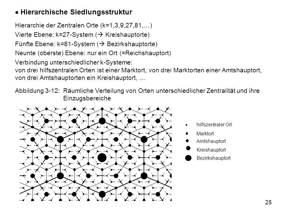  Hierarchische Siedlungsstruktur
