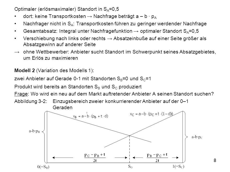Optimaler (erlösmaximaler) Standort in SA=0,5
