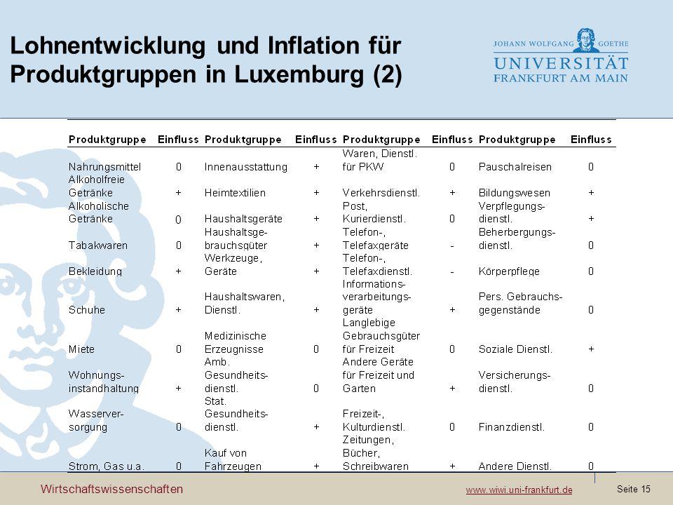 Lohnentwicklung und Inflation für Produktgruppen in Luxemburg (2)