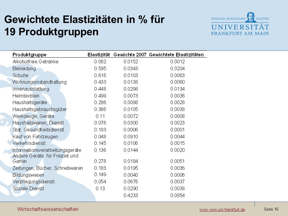 Gewichtete Elastizitäten in % für 19 Produktgruppen