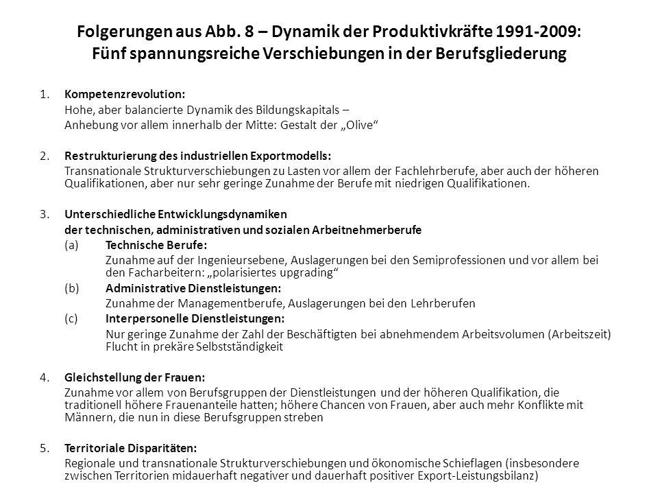 Folgerungen aus Abb. 8 – Dynamik der Produktivkräfte 1991-2009: Fünf spannungsreiche Verschiebungen in der Berufsgliederung