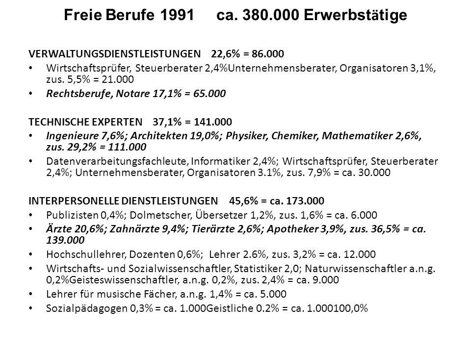 Freie Berufe 1991 ca. 380.000 Erwerbstätige