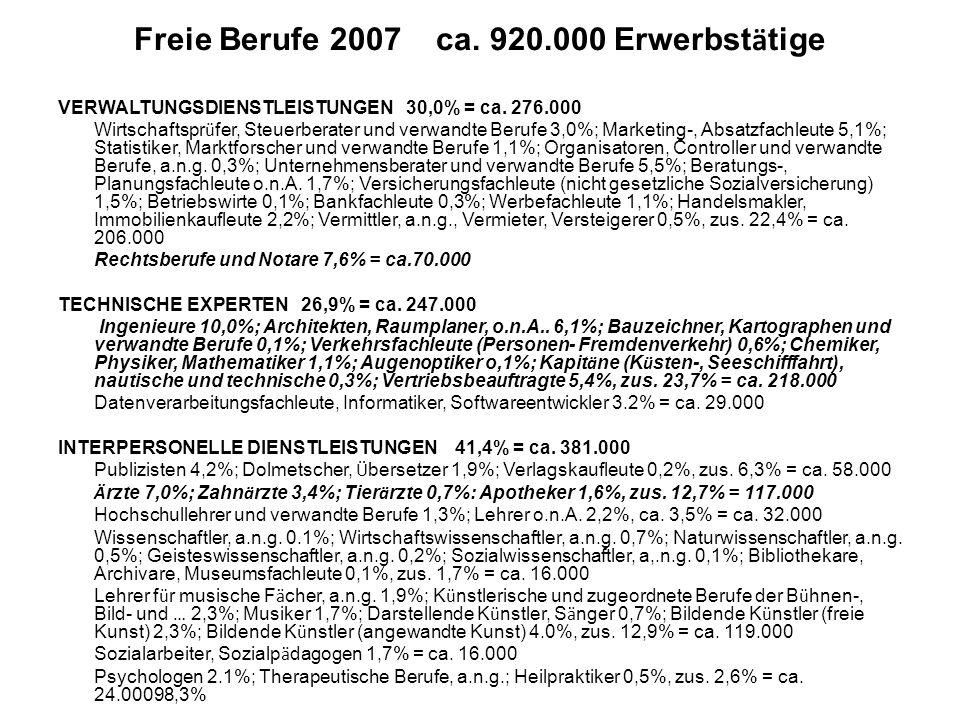 Freie Berufe 2007 ca. 920.000 Erwerbstätige