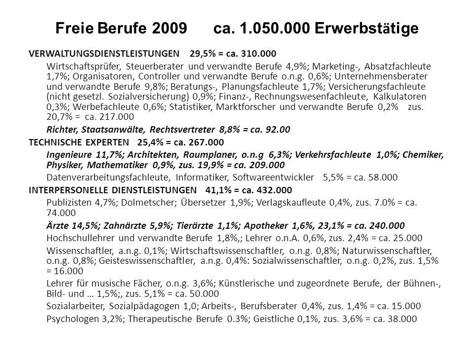 Freie Berufe 2009 ca. 1.050.000 Erwerbstätige