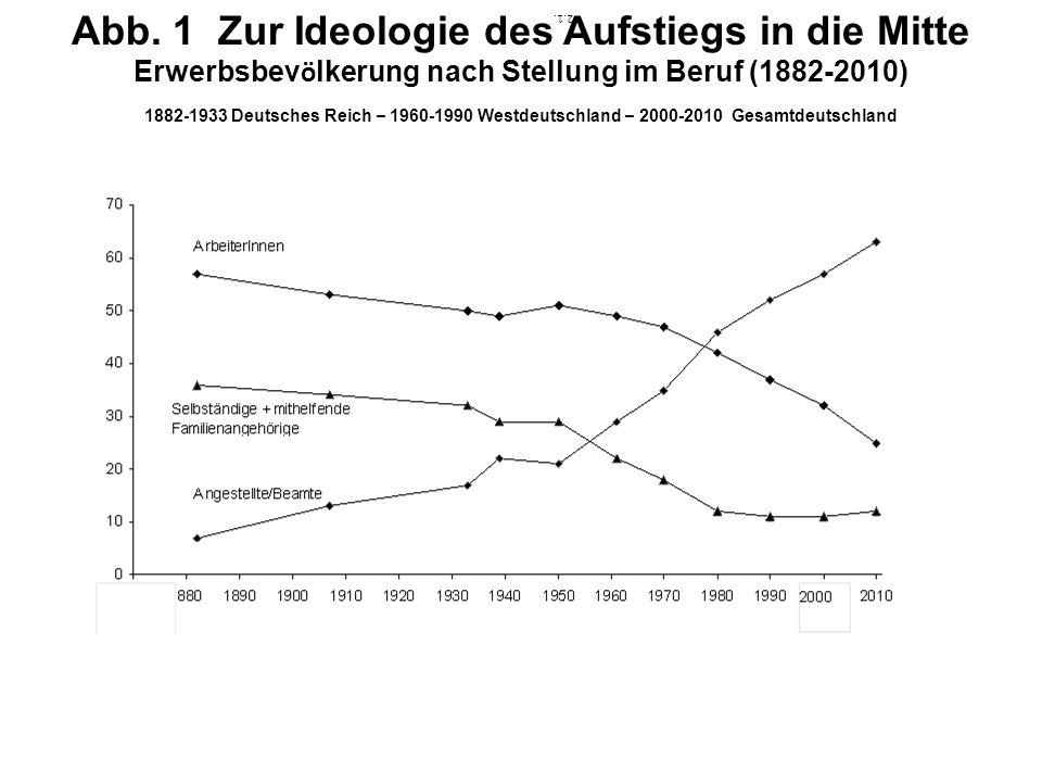 Abb. 1 Zur Ideologie des Aufstiegs in die Mitte