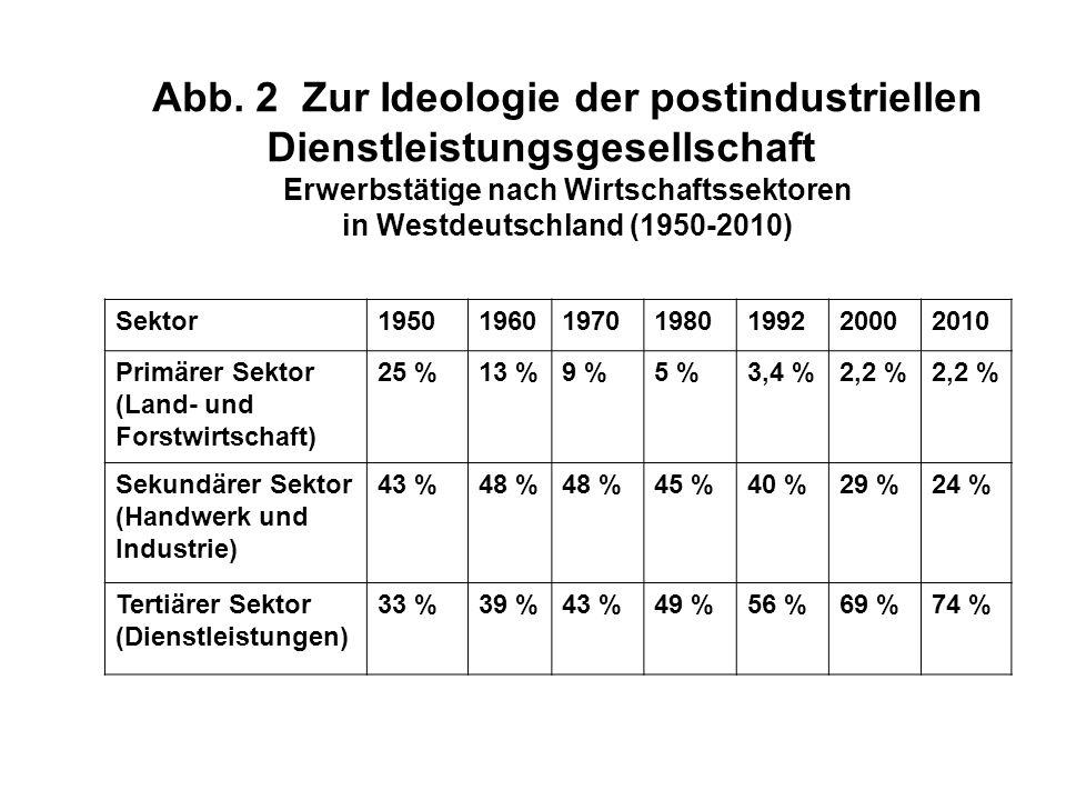 Abb. 2 Zur Ideologie der postindustriellen Dienstleistungsgesellschaft