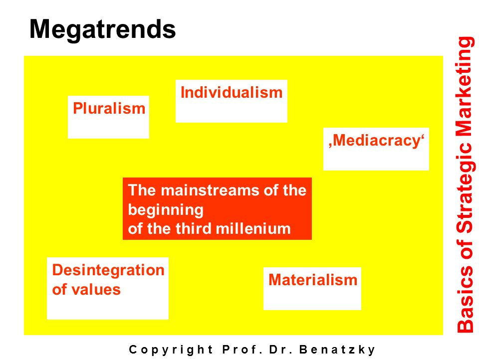 Megatrends Basics of Strategic Marketing Individualism Pluralism
