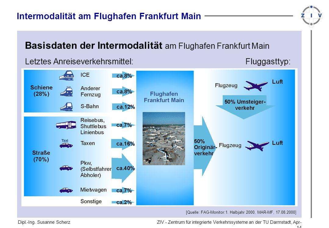 Basisdaten der Intermodalität am Flughafen Frankfurt Main
